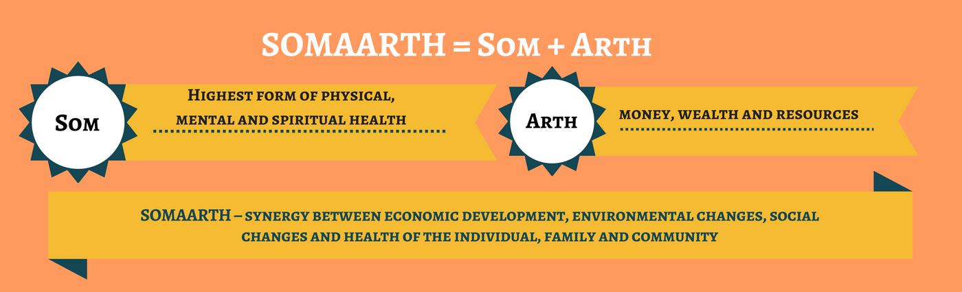 SOMAARTH is a Sanskrit word meaning(1)